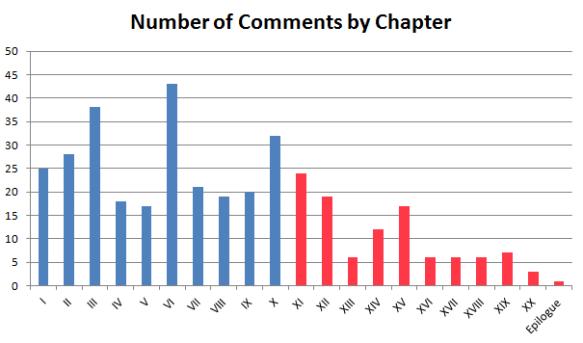Comment Chart